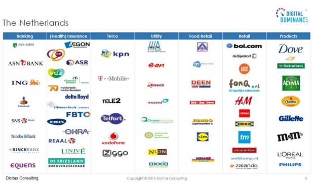 Supermarkten scoren in digitale dominantie